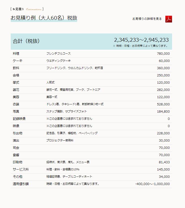 結婚式の費用の秘密!300万円と550万円は何が違うの?